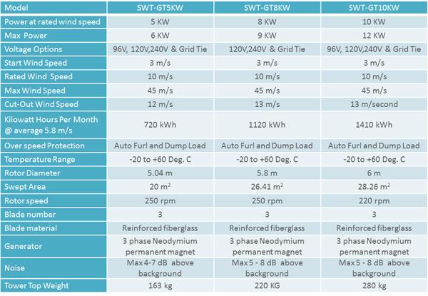 SWT-GT 5KW-10KW
