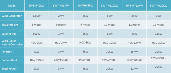 Wind Solar Hybrid systems Packages
